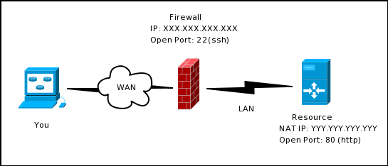 Typical situation requiring ssh tunneling